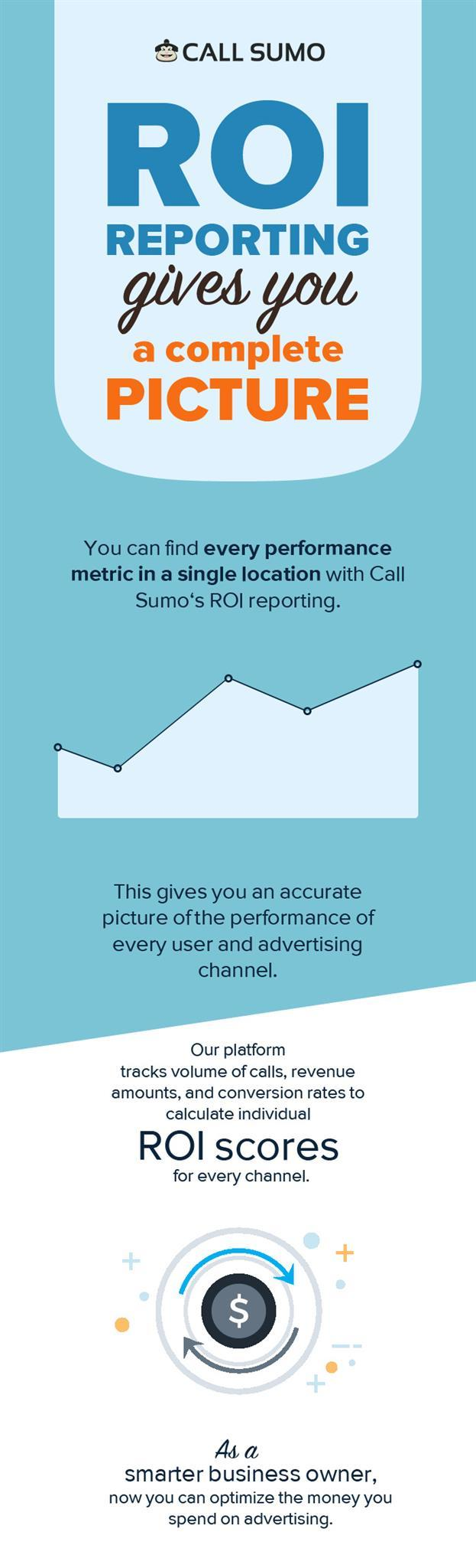 Use Call Sumo to Calculate Individual ROI Scores of your Advertisement Channels