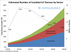 Internet of Things Market Growth